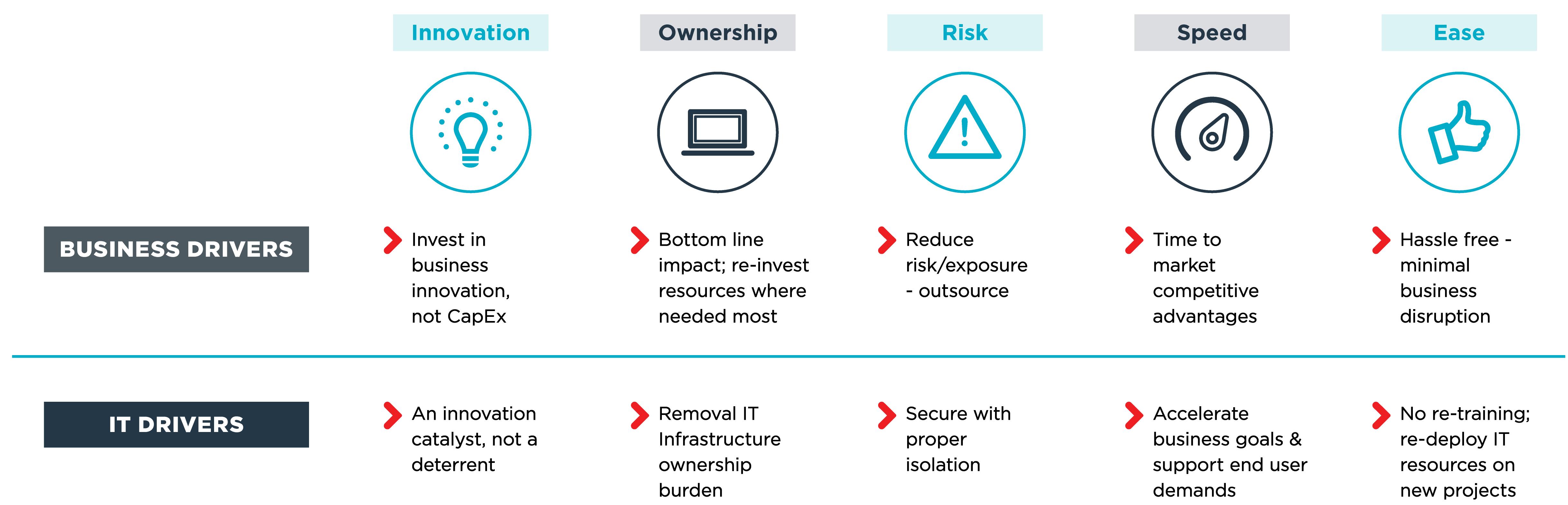 Conheça os 5 maiores motivos para migrar suas aplicações para IaaS: