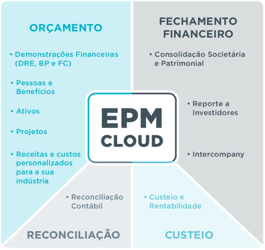 EPM CLoud