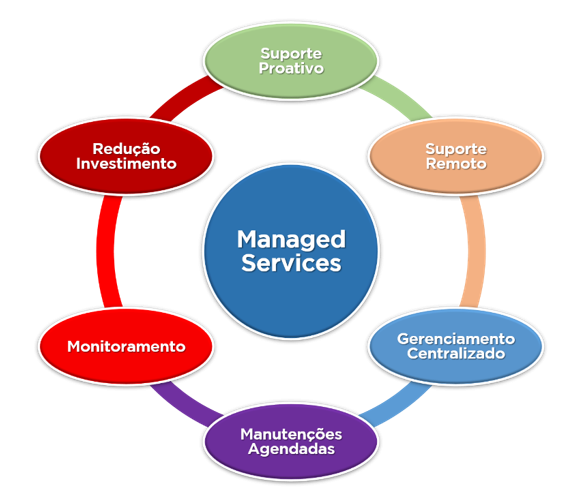 ebsdba-managed-services